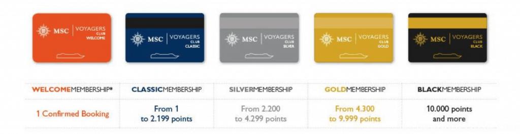 MSC Voyager levels